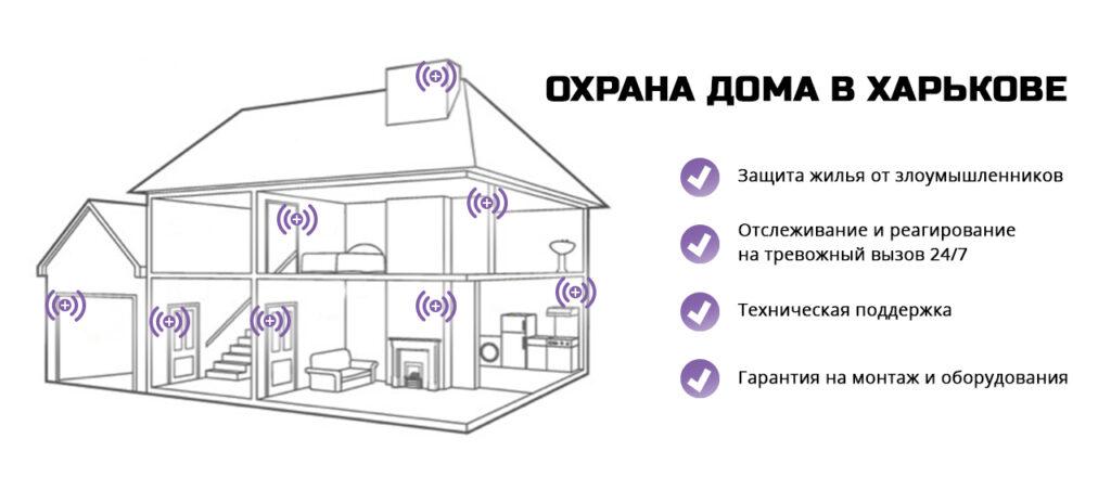 Схема охраны дома